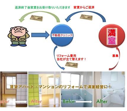 アパートリフォームローン 大田区0.jpg