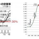 空室率と人口減少