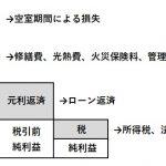 CF図(基本)